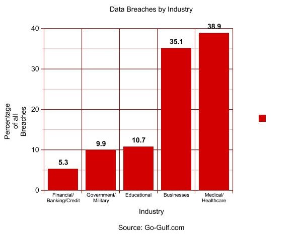 Bar graph depicting data breaches by industry