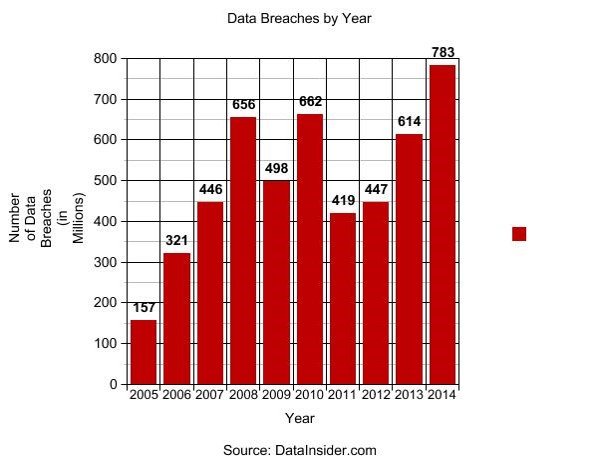 Bar graph depicting data breaches between 2005 and 2014